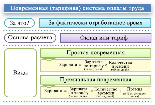 Практический комментарий к ст. 255 НК РФ