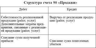 Счет 90 в бухгалтерском учете (нюансы)
